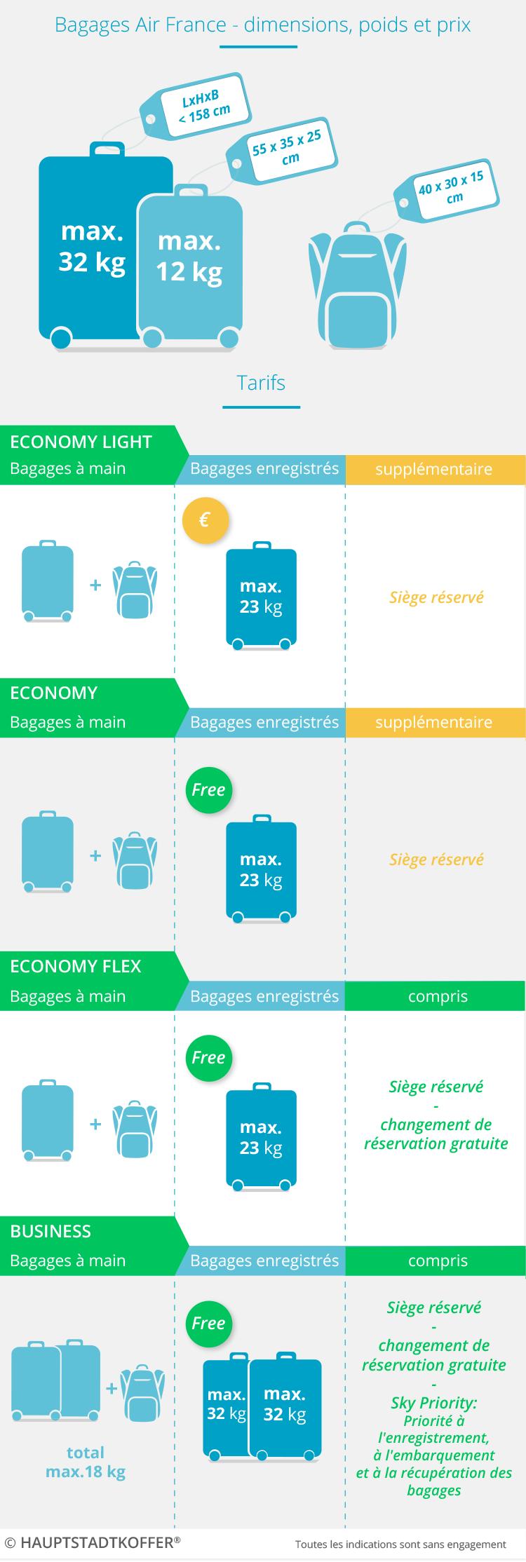 Air France Handgepäck - Handgepäckbestimmungen bei Flügen mit Air France