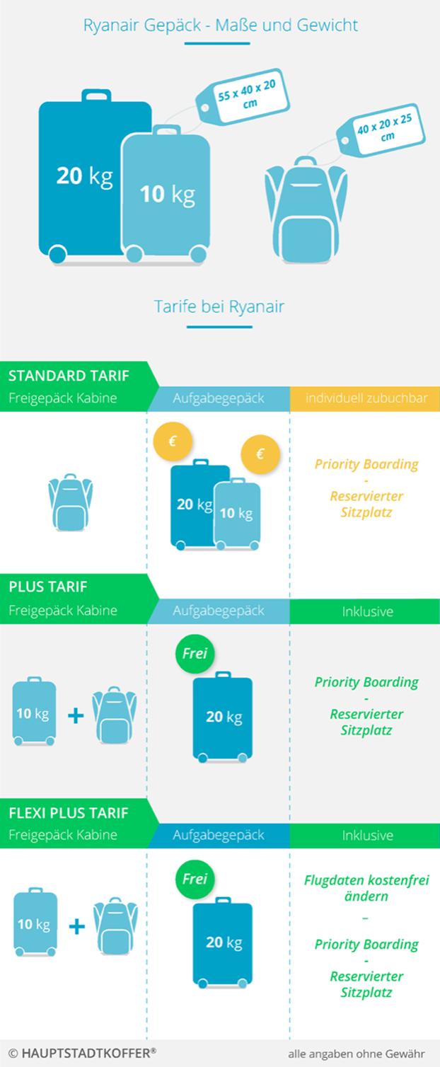 Ryanair Handgepäck - Handgepäckbestimmungen bei Flügen mit Ryanair